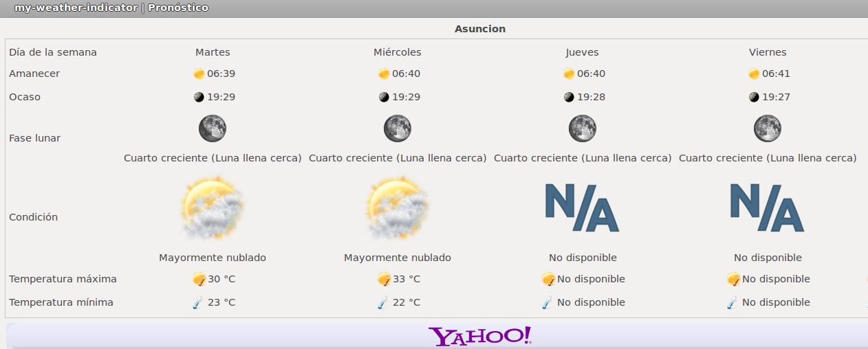My Weather Indicator en Ubuntu 12.04