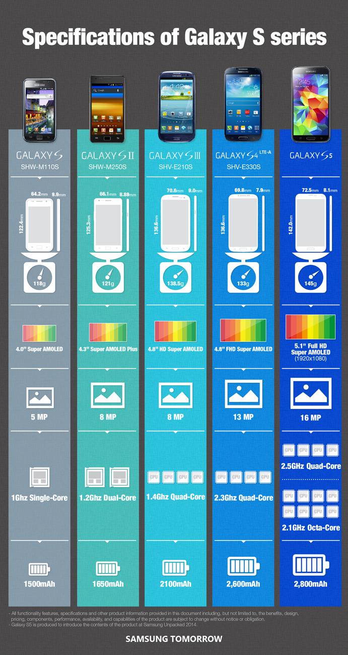 La evolución de la gama Galaxy S con el tiempo