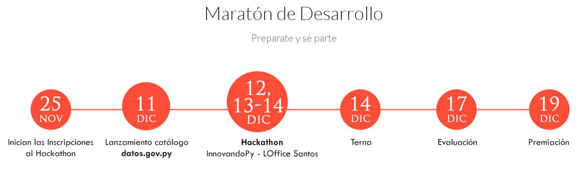 Cronograma de Innovando Paraguay 2014