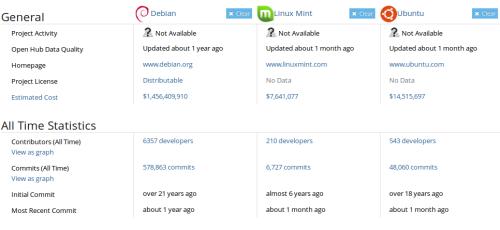 Comparación sobre Debian, Linux Mint y Ubuntu