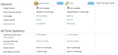 Comparación sobre gvSIG y QGIS