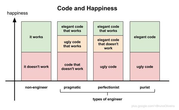 Relación entre código y felicidad