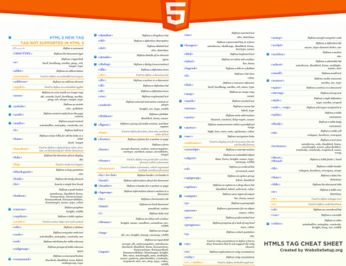 Cheat Sheet de HTML5