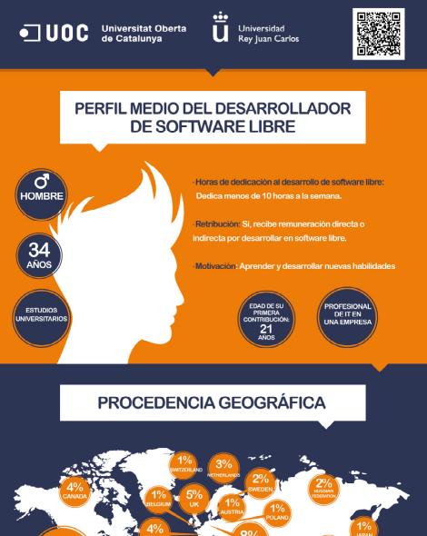 Infografía del desarrollador de software libre