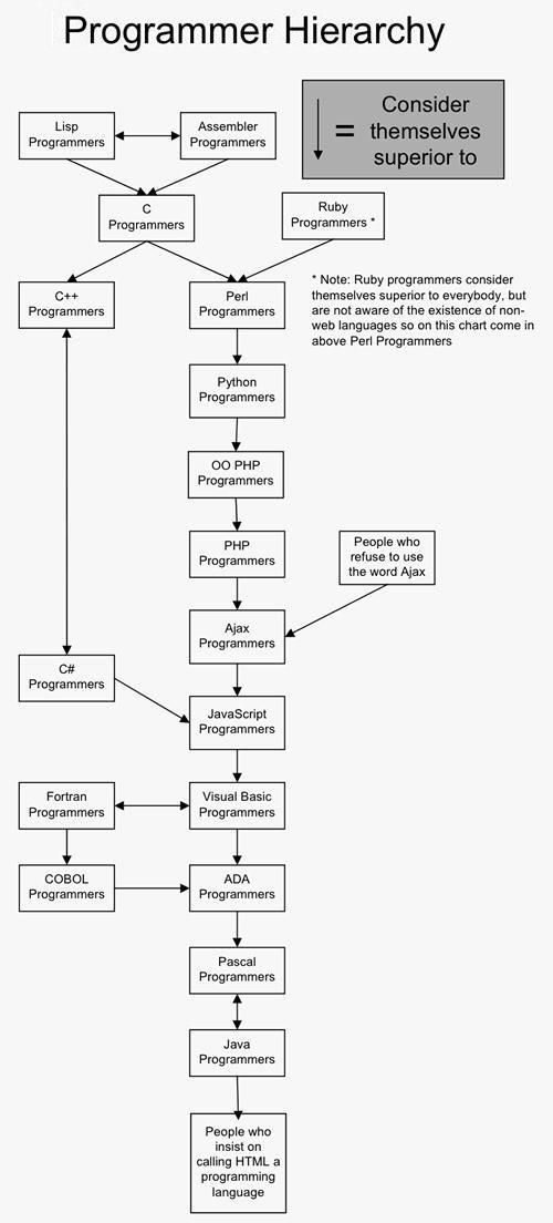 Jerarquía del programador