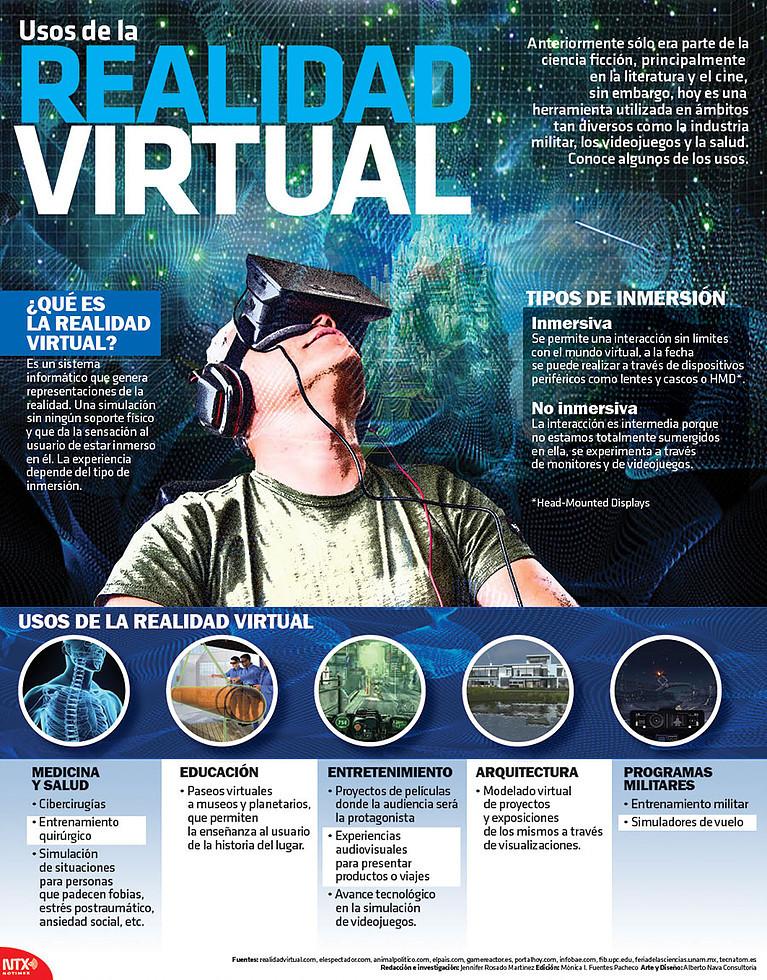 Infografía de los usos de la Realidad Virtual