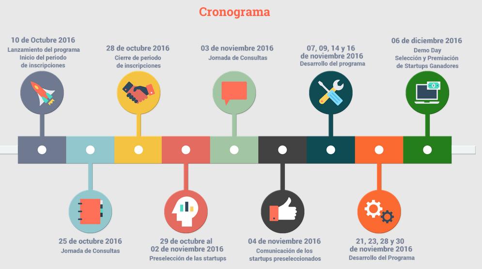Cronograma Startup InovandoPY