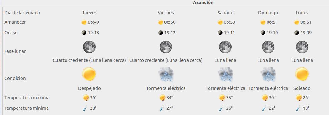 My Weather Indicator en Ubuntu Yakkety Yak 16.10