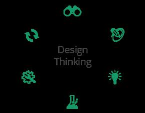 Design Thinking (imagen destacada)