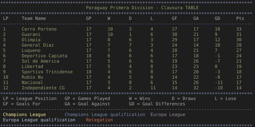 Tabla de posición de la primera división de Paraguay - Clausura