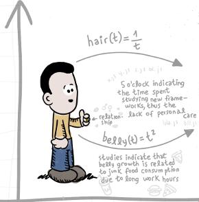 Programmers Over Time (imagen destacada)