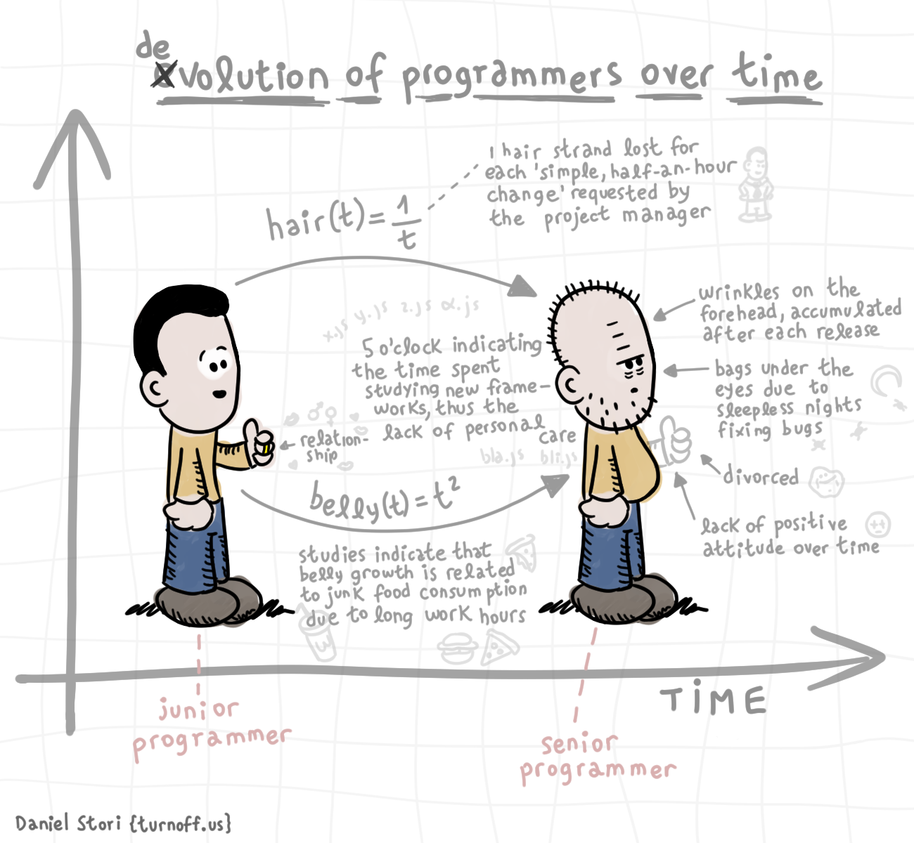 Programmers Over Time