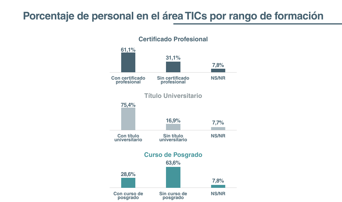 Investigación Empresas Productoras de Tecnologías de la Información y Comunicación (TICs) del 2017 - Certificados
