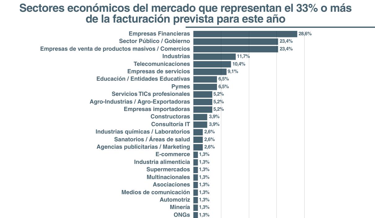 Investigación Empresas Productoras de Tecnologías de la Información y Comunicación (TICs) del 2017 - Sectores financieros