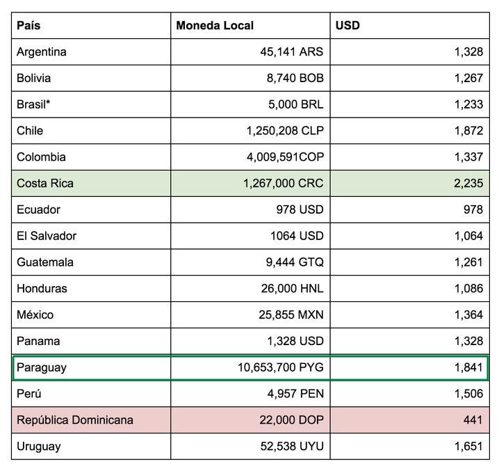 Salarios de Latinoamérica en cuanto a desarrolladores