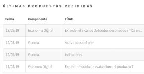 Crea tu propuesta sobre la agenda digital (imagen destacada)