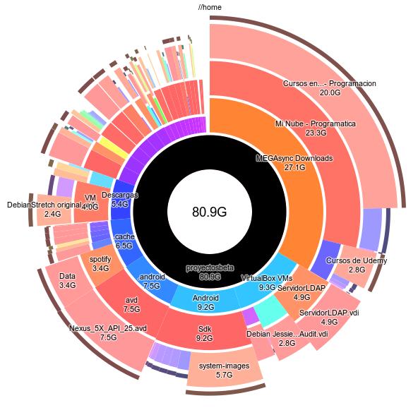Visualizar espacio usado en GNU/Linux