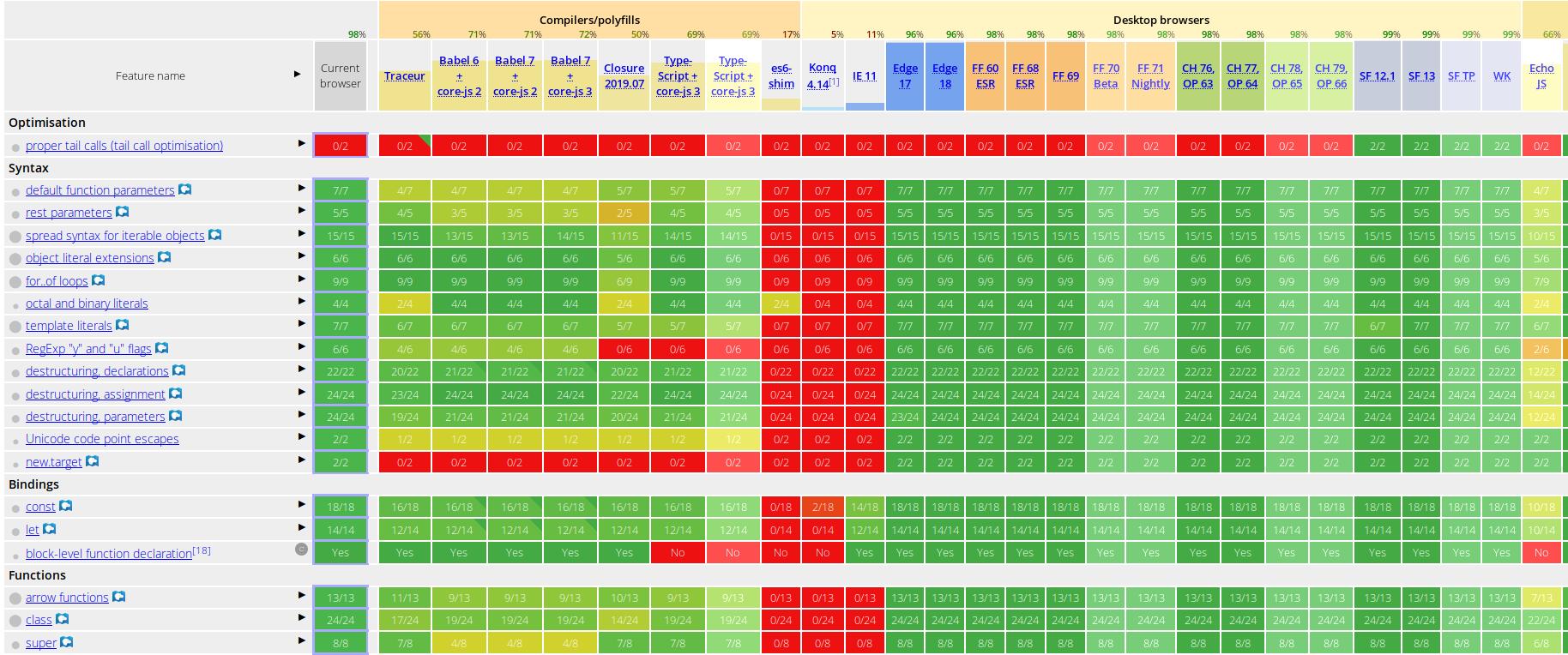 Tabla comparativa ECMAScript 6 de varios navegadores