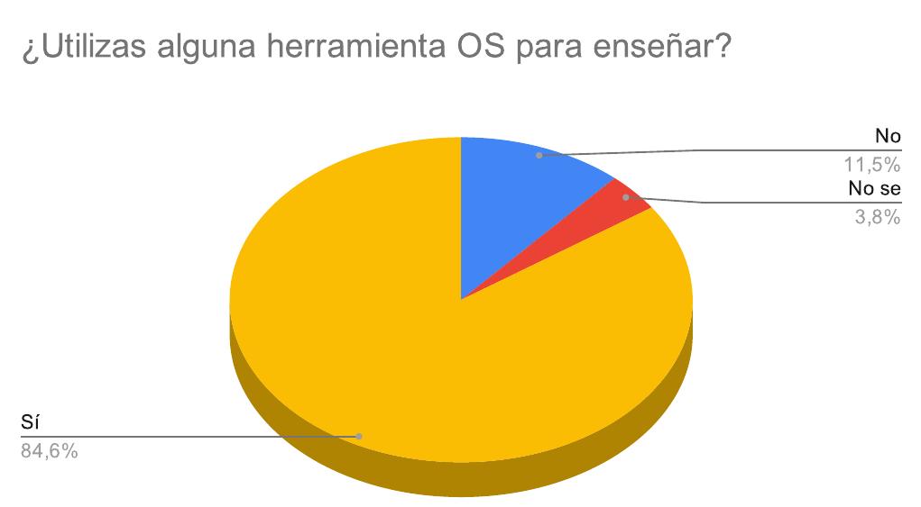 Encuesta Open Source 2019