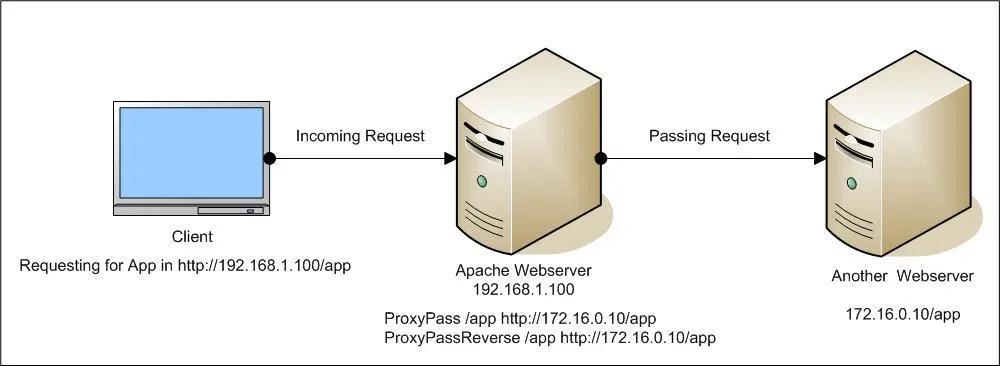 Esquema Proxy Pass