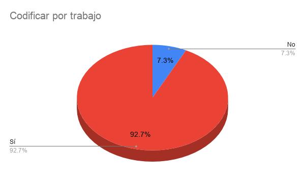 Encuesta Developers Paraguay 2021 - Codificar por trabajo