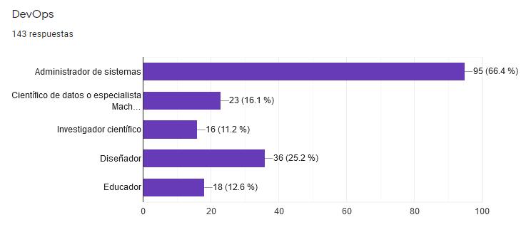 Encuesta Developers Paraguay 2021 - DevOps