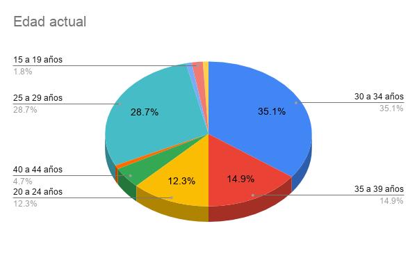 Encuesta Developers Paraguay 2021 - Edad actual