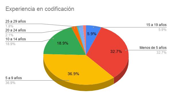 Encuesta Developers Paraguay 2021 - Experiencia en codificación
