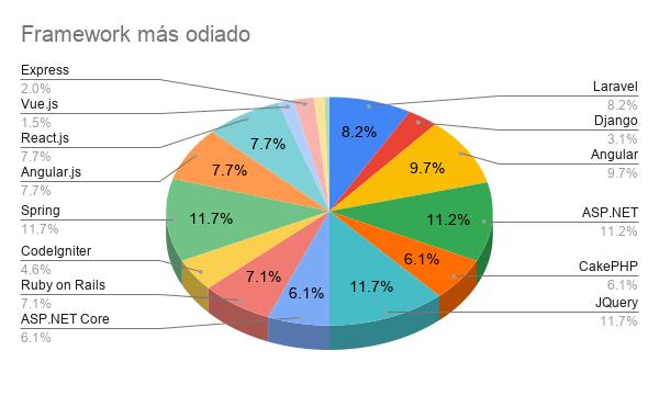 Encuesta Developers Paraguay 2021 - Framework más odiado