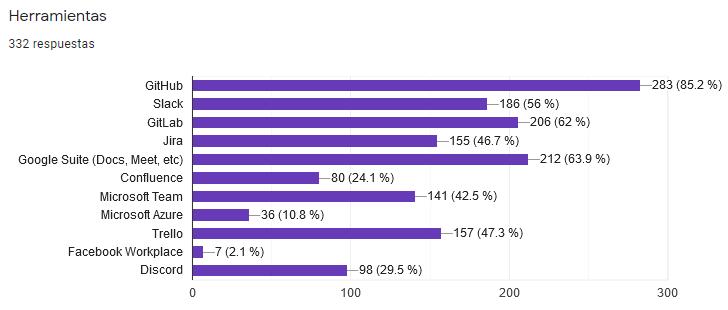 Encuesta Developers Paraguay 2021 - Herramientas