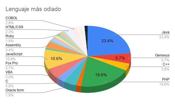 Encuesta Developers Paraguay 2021 - Lenguaje más odiado