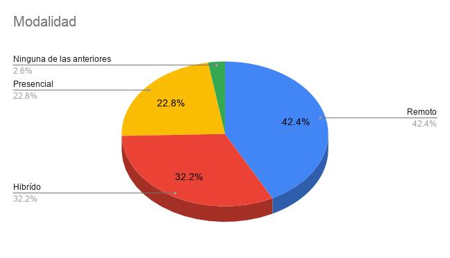 Encuesta Developers Paraguay 2021 - Modalidad