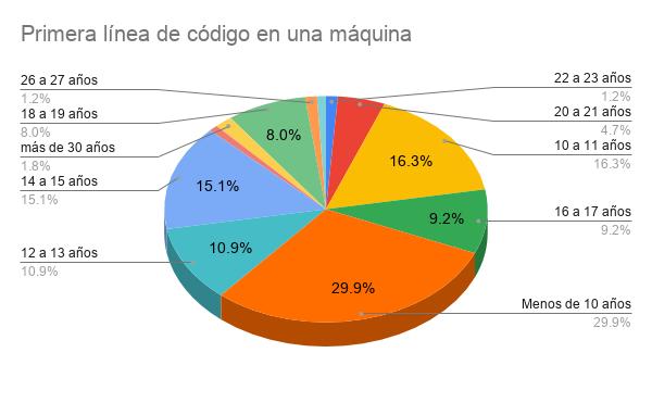 Encuesta Developers Paraguay 2021 - Primera línea de código en una máquina