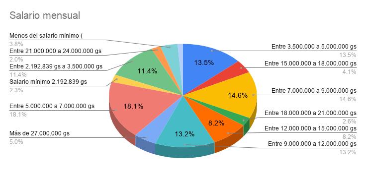 Encuesta Developers Paraguay 2021 - Salario mensual