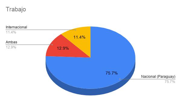 Encuesta Developers Paraguay 2021 - Trabajo
