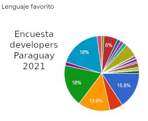 Encuesta Developers Paraguay 2021 (imagen destacada)